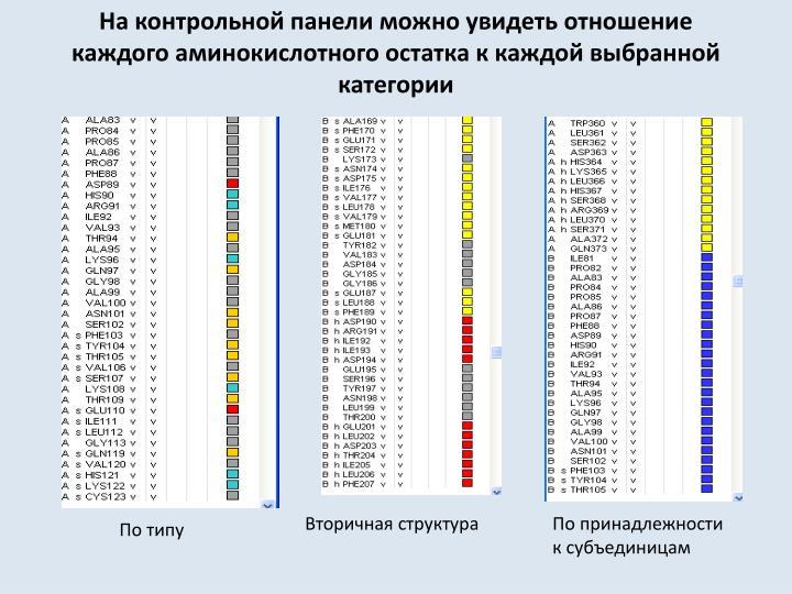 На контрольной панели можно увидеть отношение каждого аминокислотного остатка к каждой выбранной категории