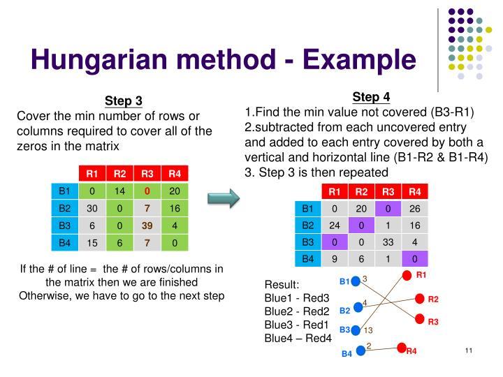 Hungarian method - Example