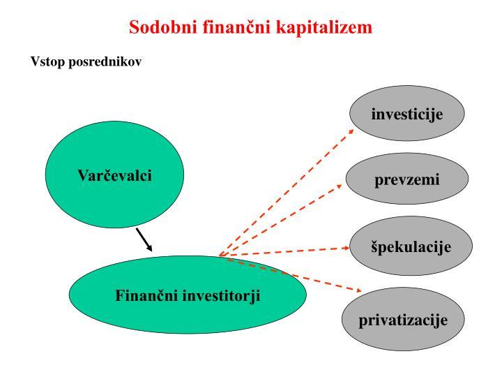 Sodobni finančni kapitalizem