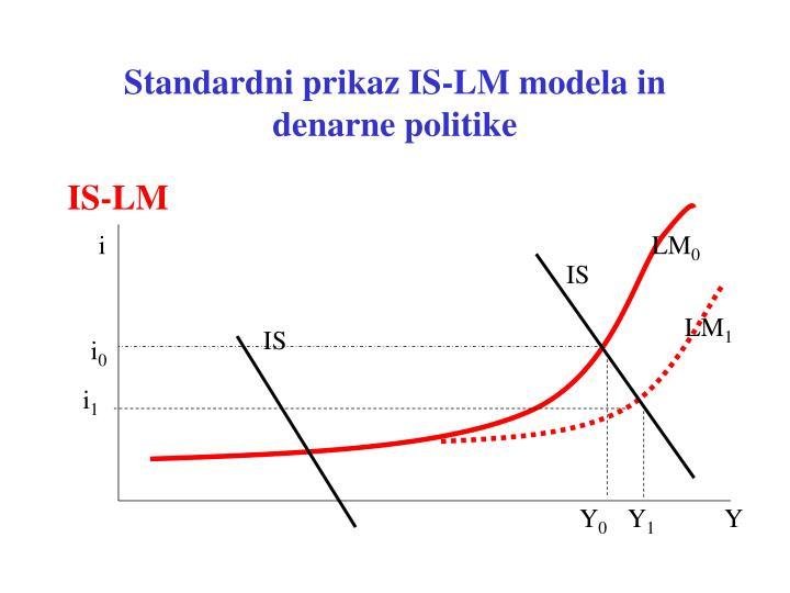 Standardni prikaz IS-LM modela in denarne politike