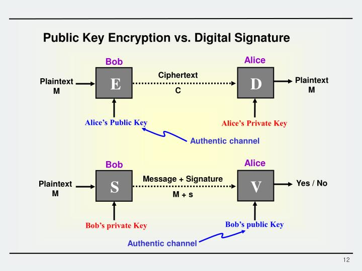 a history of public key encryption Asymmetric key encryption (public-key) throughout history, military communication has had the greatest influence on encryption and the.