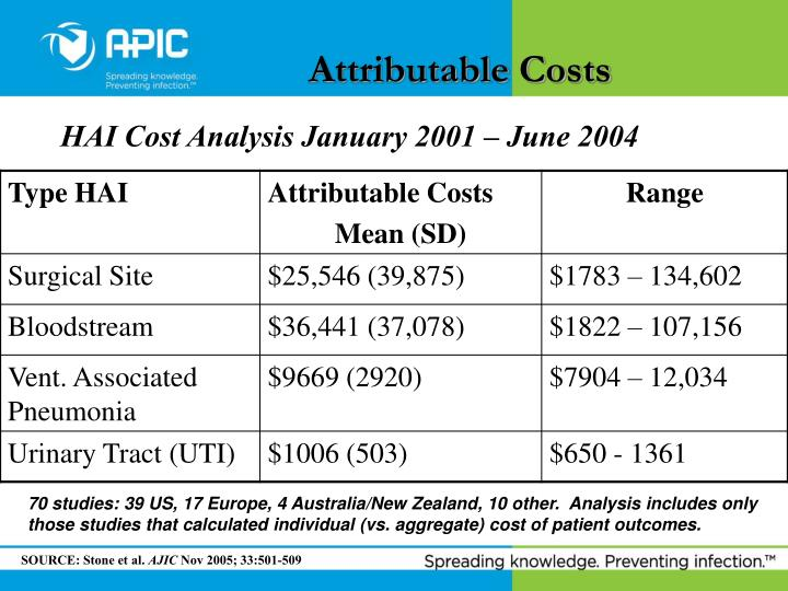 Attributable Costs
