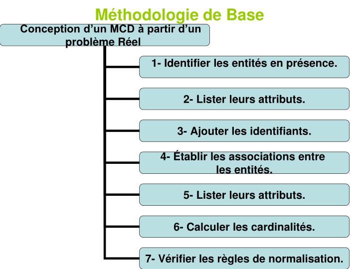 Méthodologie de Base
