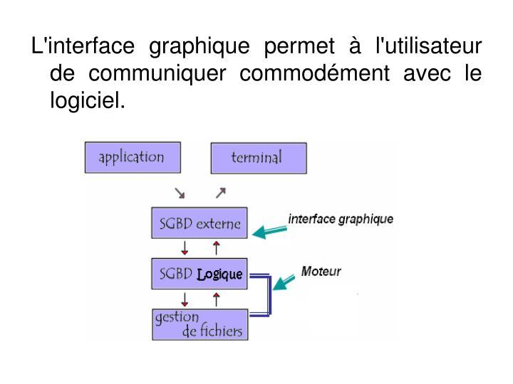 L'interface graphique permet à l'utilisateur de communiquer commodément avec le logiciel.