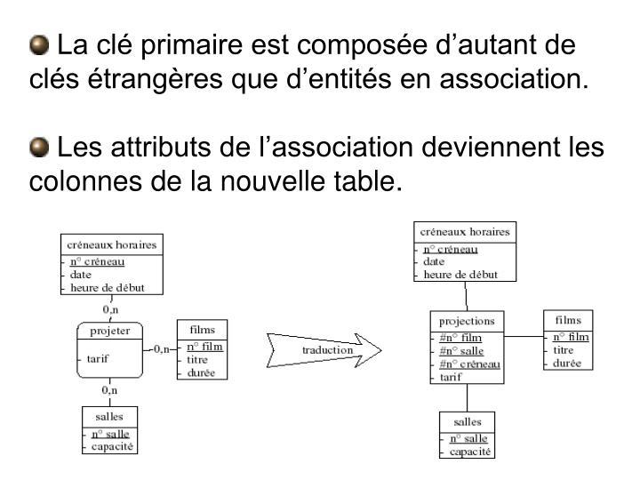 La clé primaire est composée d'autant de clés étrangères que d'entités en association.