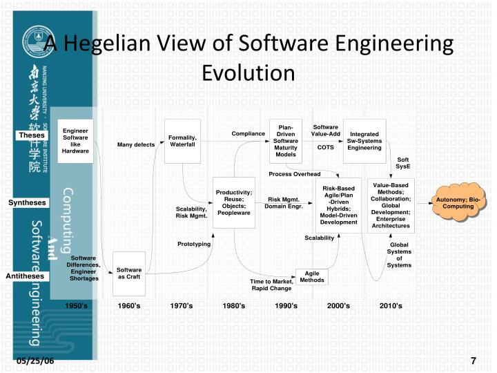 A Hegelian View of Software Engineering Evolution