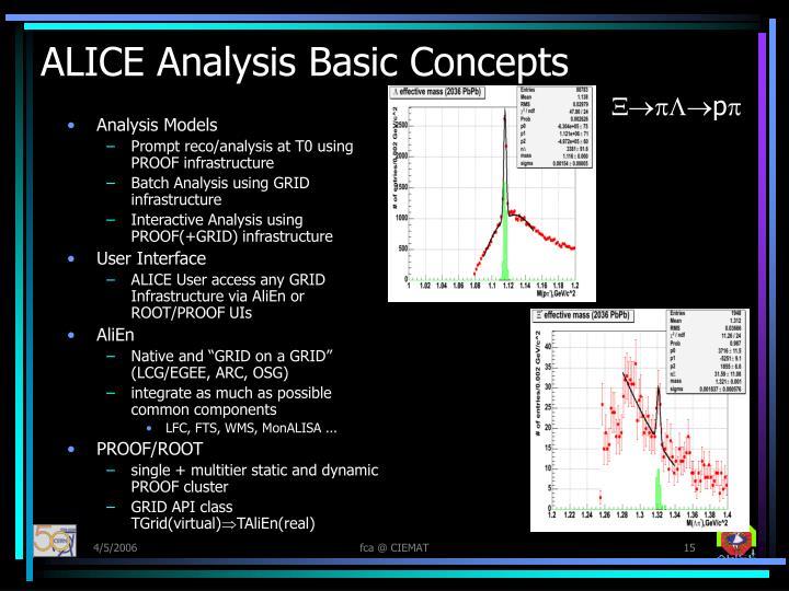 ALICE Analysis Basic Concepts