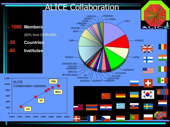 ALICE Collaboration