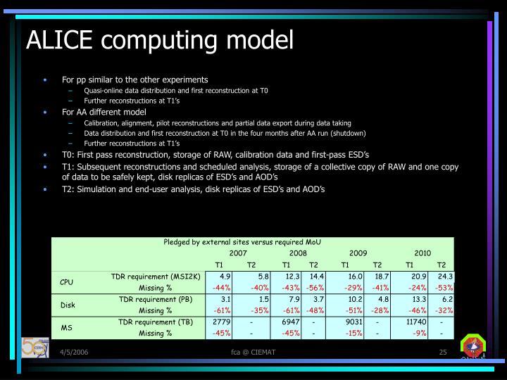 ALICE computing model