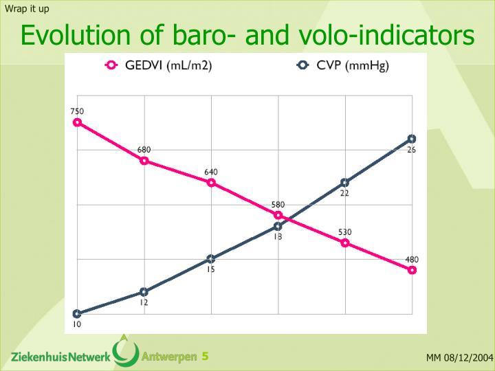 Evolution of baro- and volo-indicators