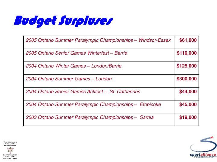 Budget Surpluses