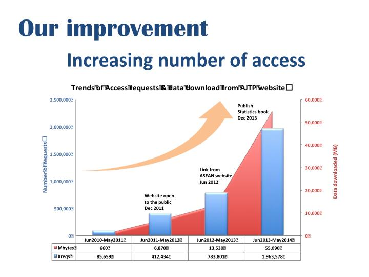 Our improvement