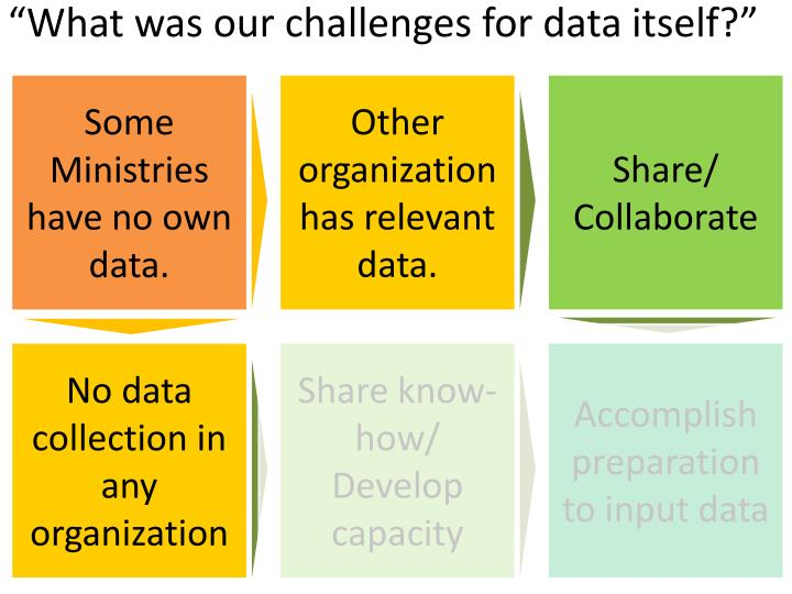 """""""What was our challenges for data itself?"""""""