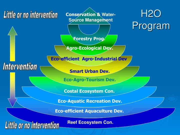 H2o program