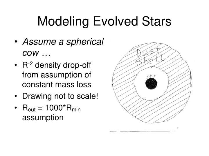 Modeling evolved stars