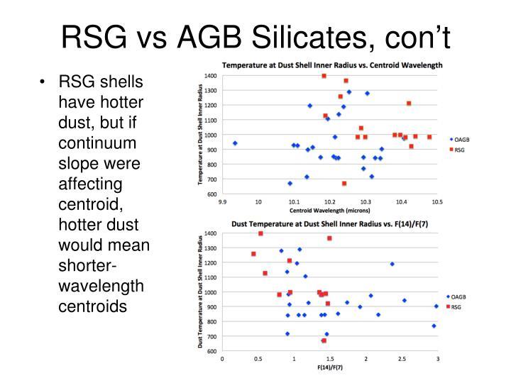 RSG vs AGB Silicates, con