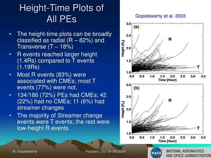 Height-Time Plots of