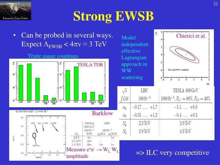 Strong EWSB
