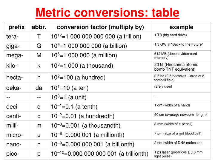 Ppt Metric Conversions Table