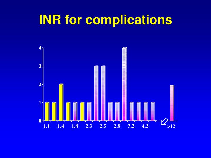 INR for complications