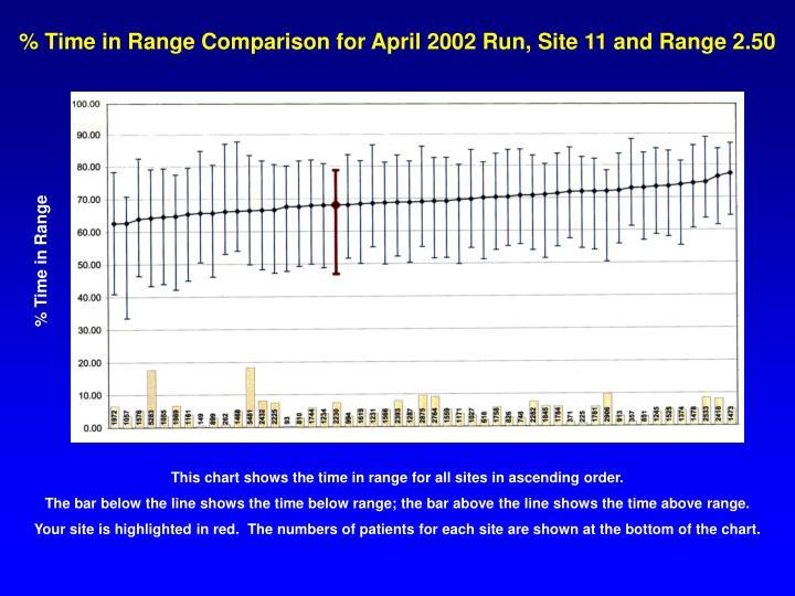 % Time in Range Comparison for April 2002 Run, Site 11 and Range 2.50