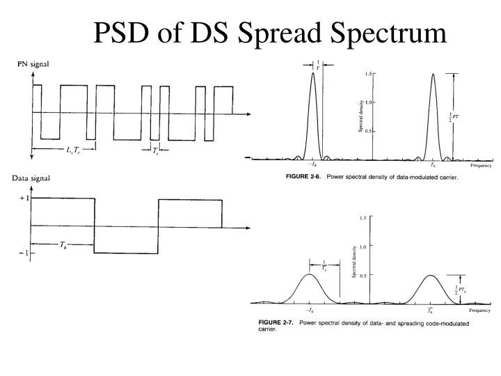 PSD of DS Spread Spectrum