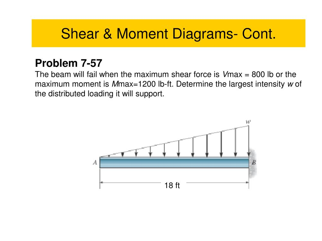 Shear Force And Bending Moment In Beams Ppt New Images Beam Tutorial On How To Calculate Diagram For Frames Frameswalls