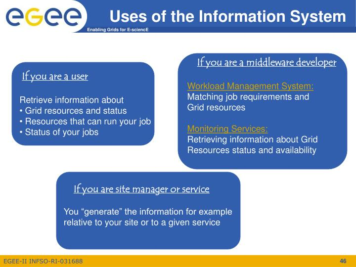 Uses of the Information System
