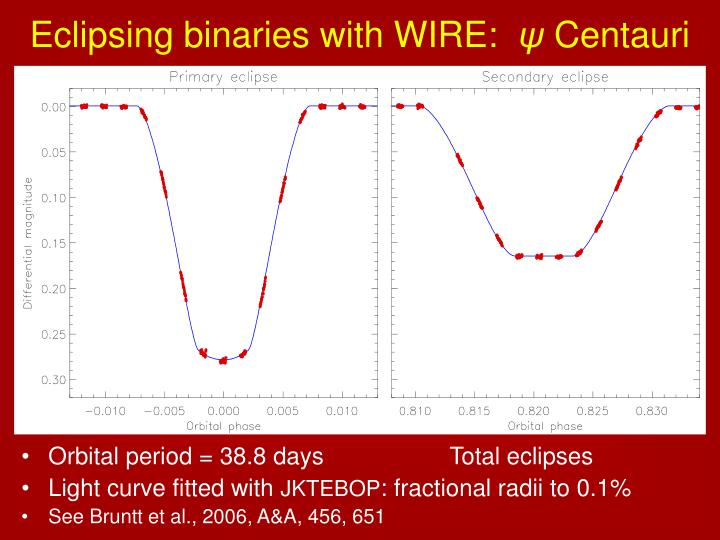 Eclipsing binaries with WIRE: