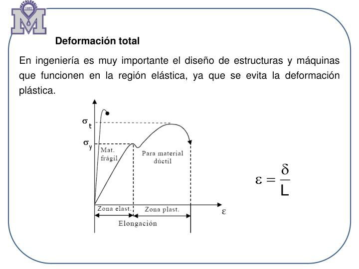 Deformación total