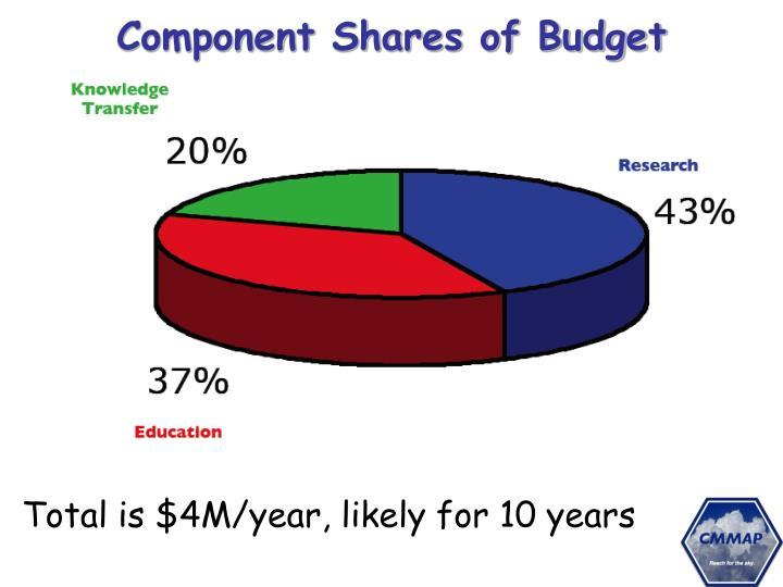Component Shares of Budget