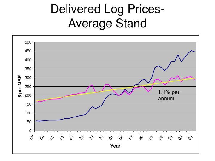 Delivered Log Prices-