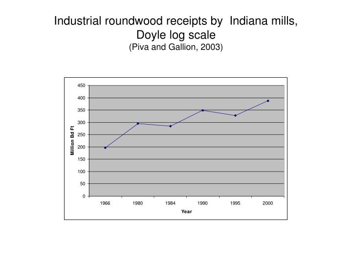 Industrial roundwood receipts by  Indiana mills,