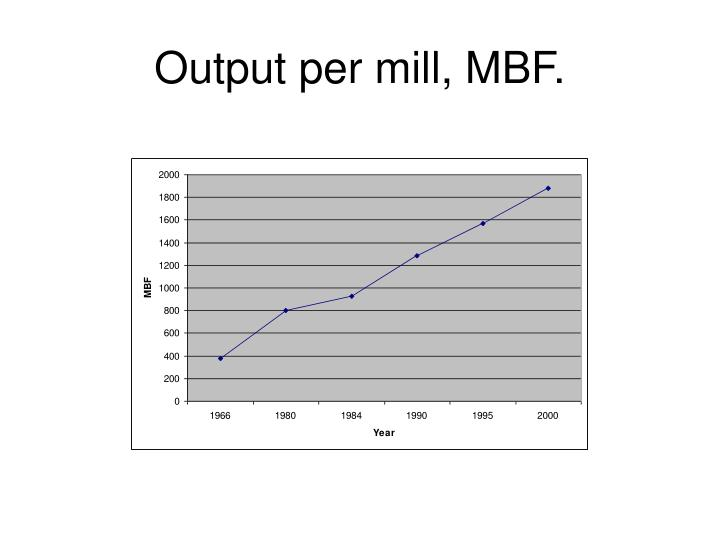 Output per mill, MBF.