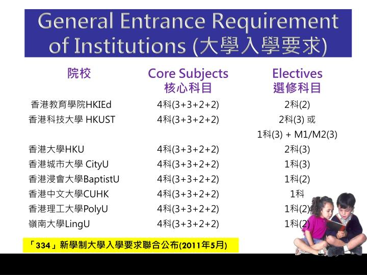 General Entrance Requirement of Institutions (