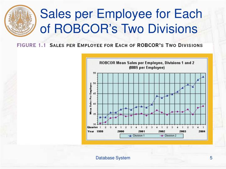 Sales per Employee for Each of ROBCOR's Two Divisions