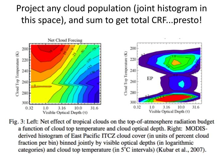 Project any cloud population (joint histogram in this space), and sum to get total CRF...presto!