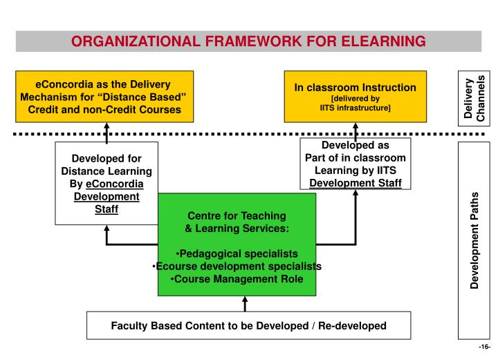 ORGANIZATIONAL FRAMEWORK FOR ELEARNING