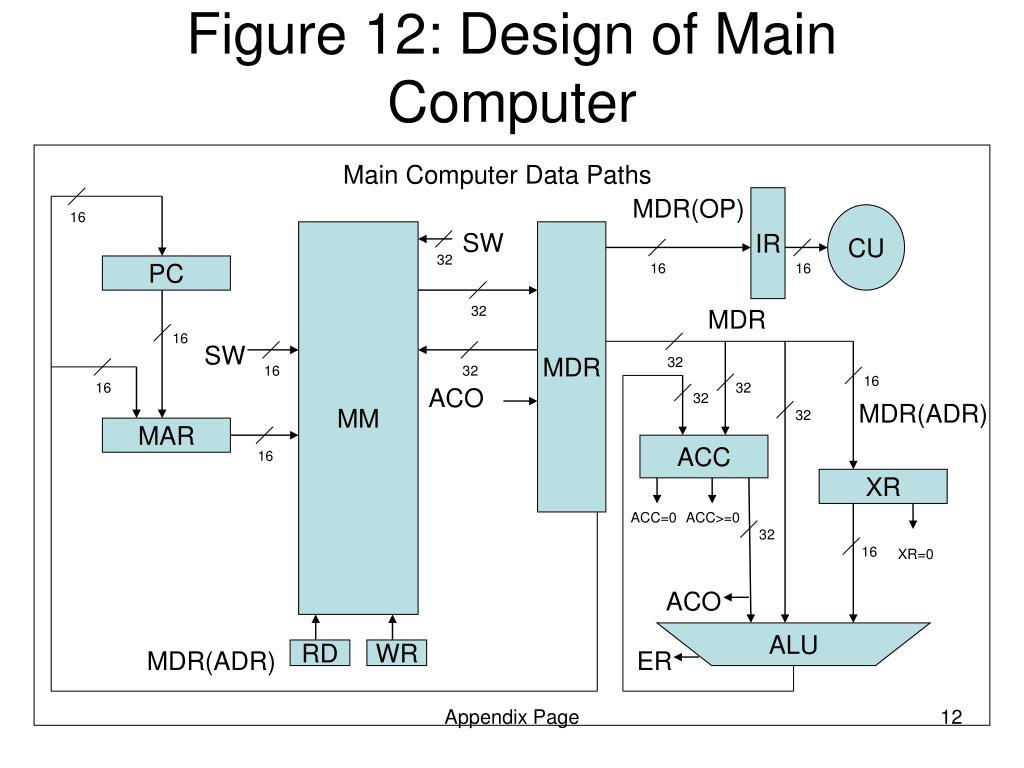 PPT - C ISC Design PowerPoint Presentation - ID:4345622