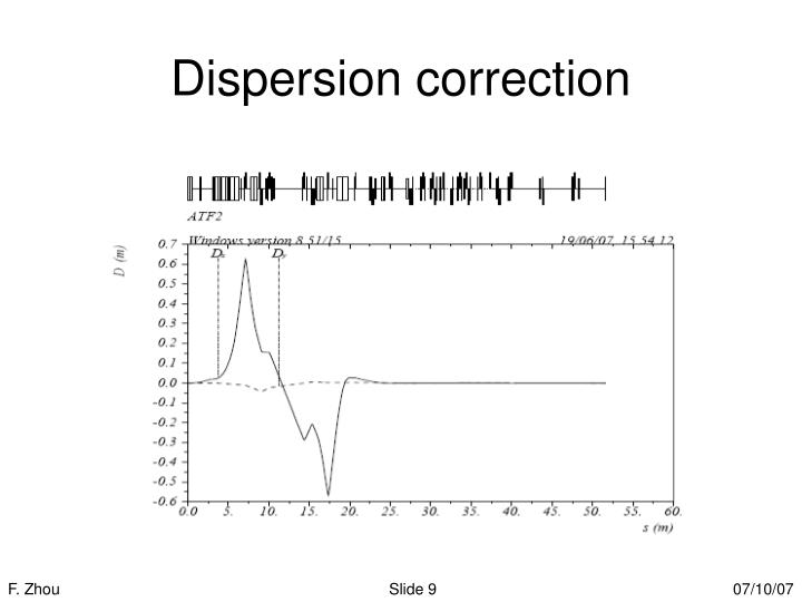 Dispersion correction