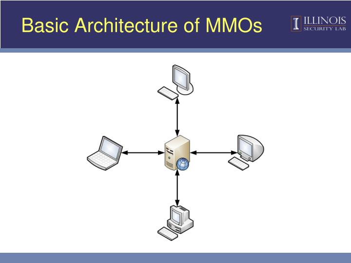 Basic Architecture of MMOs