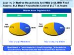 just 1 of retiree households are hnw 2 5mm fincl assets but these households control 4 7t in assets