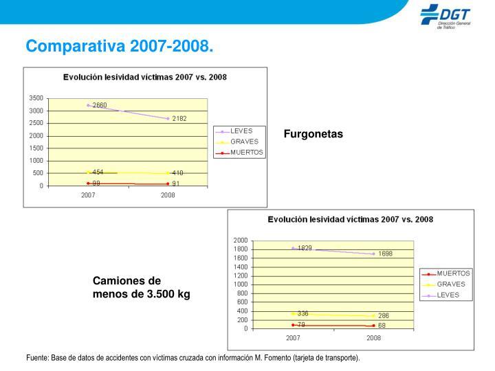 Comparativa 2007-2008.