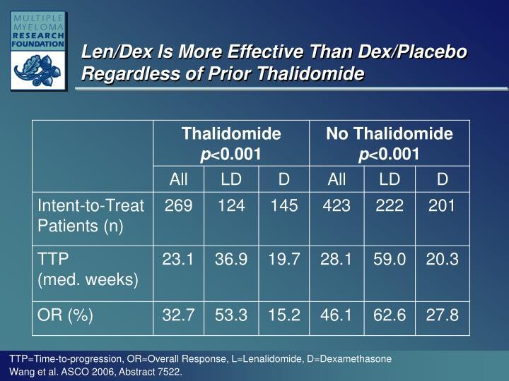 Len/Dex Is More Effective Than Dex/Placebo Regardless of Prior Thalidomide