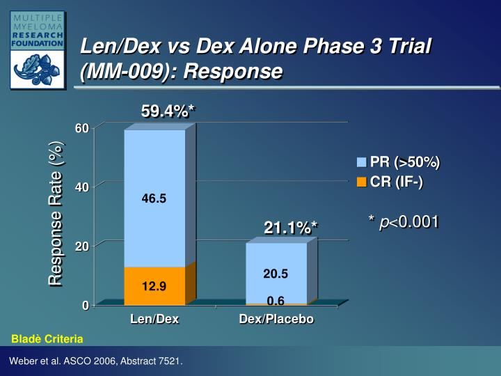 Len/Dex vs Dex Alone Phase 3 Trial