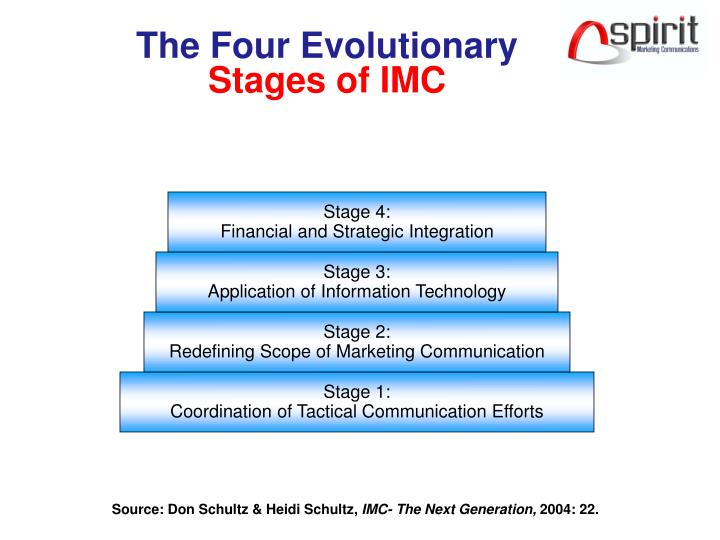 an evolutionary four stage internationalization process Stage models have benefited global managers by seeing internationalization as an evolutionary and learning process that involved making careful and incremental changes.