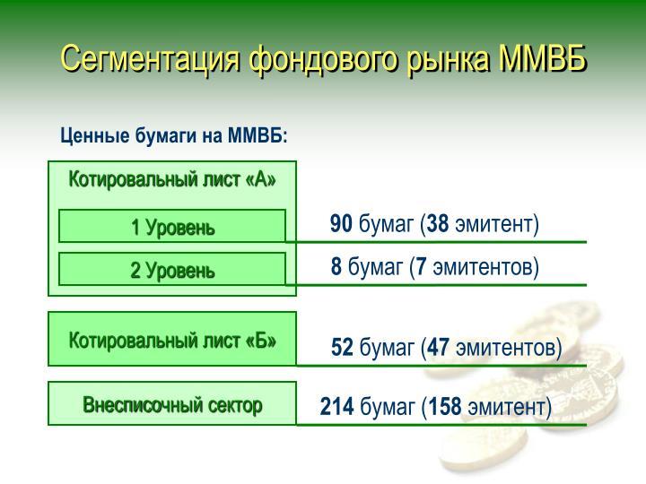 Сегментация фондового рынка ММВБ