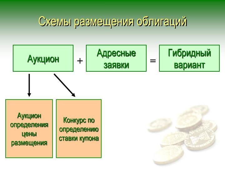 Схемы размещения облигаций