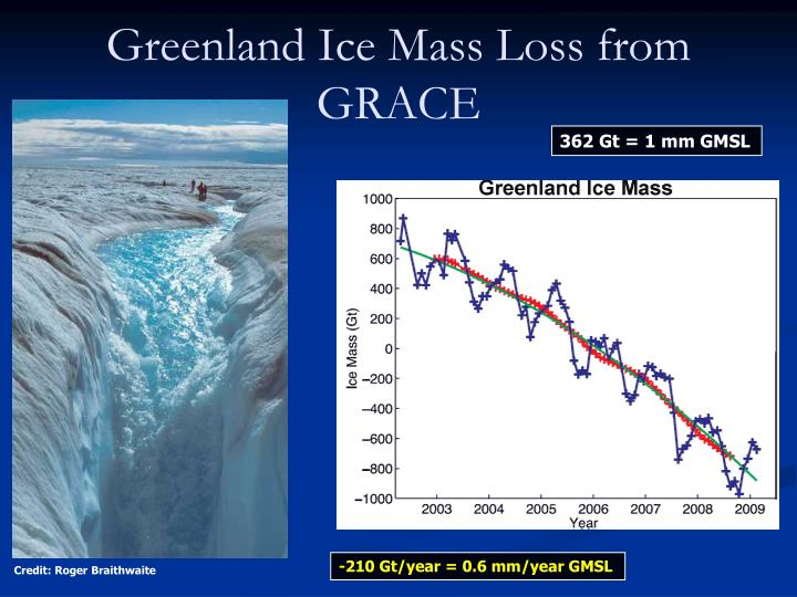 Greenland Ice Mass Loss from GRACE
