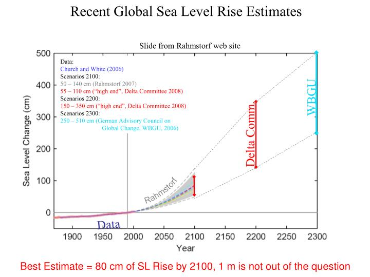 Recent Global Sea Level Rise Estimates